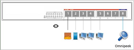 Configurer le commutateur pour répliquer un port