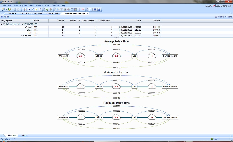 Avec les sondes Capture Engine, les ingénieurs réseau identifient rapidement l'origine des latences sur le réseau