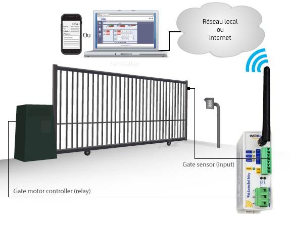 controle d'une porte ou d'un portail depuis le réseau ou internet avec WebRelay Wireless