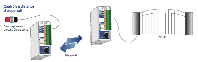 WebRelay-Dual accessible par Ethernet