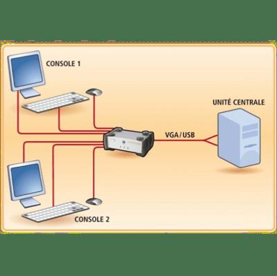 KVM Inversé 2 utilisateurs pour 1 PC