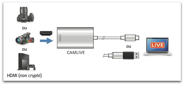 acquisition d'un source vidéo HDMI avec le Camlive Aten UC3020