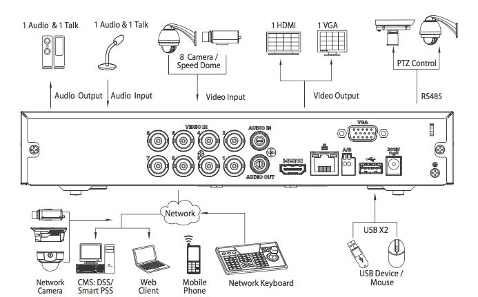 XVR5108HS-X toute les connexions possibles