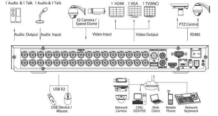 XVR5232AN-X ports et utilisation du NVR