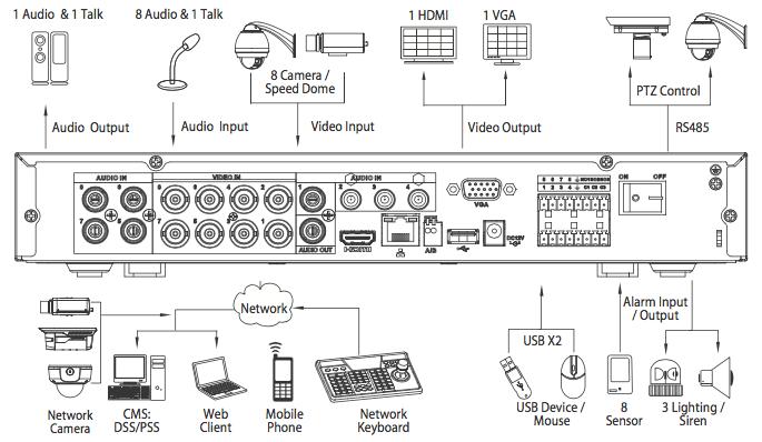 XVR7108HE-4K-X connectique disponible