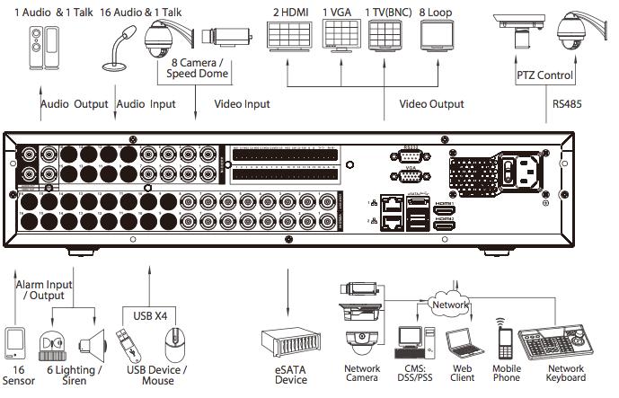 XVR8816S ports disponibles sur le NVR Dahua