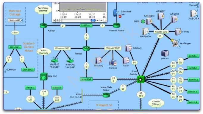 Supervision réseau carte du réseau