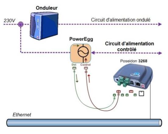 Connexion du PowerEgg pour le controle du courant