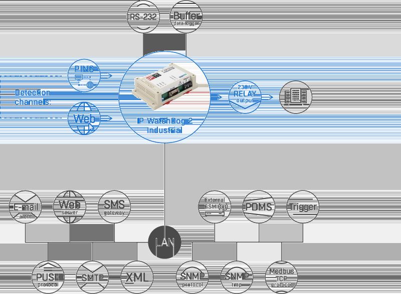 IPWatchDog2 boitier industriel pour surveillance réseau et RS-232