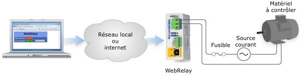 Le WebRelay est connecté au même réseau IP que la caméra, il la surveille et la redémarre automatiquement (selon vos réglages)