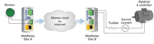 Plusieurs WebRelays peuvent être utilisés pour déporter une commande
