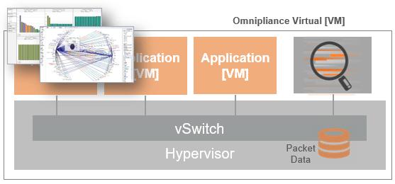 Accèdez au trafic interne des environnements virtuel avec l'Omnipliance Virtual