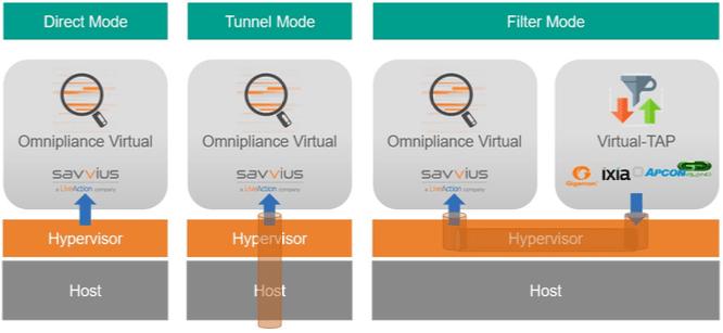 Différentes configuration d'Omnipliance Virtual sur ESXi ou KVM RedHat
